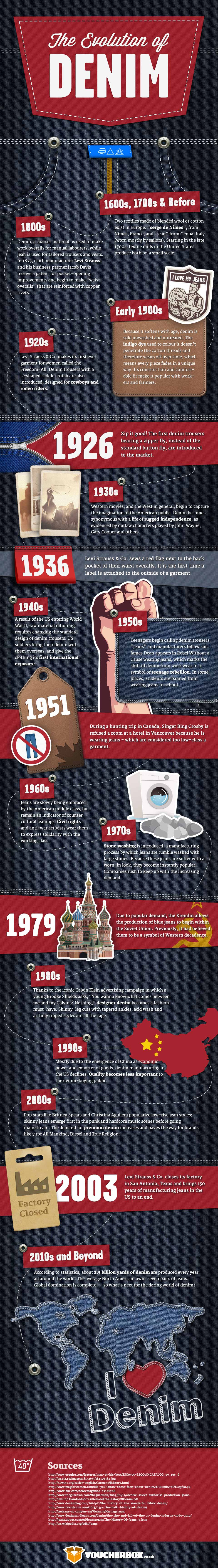 Denim history infographic