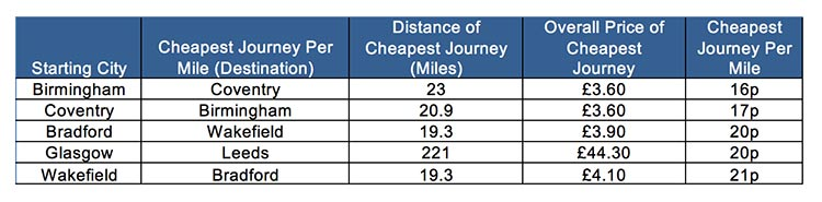 cheapest-journey-per-mile