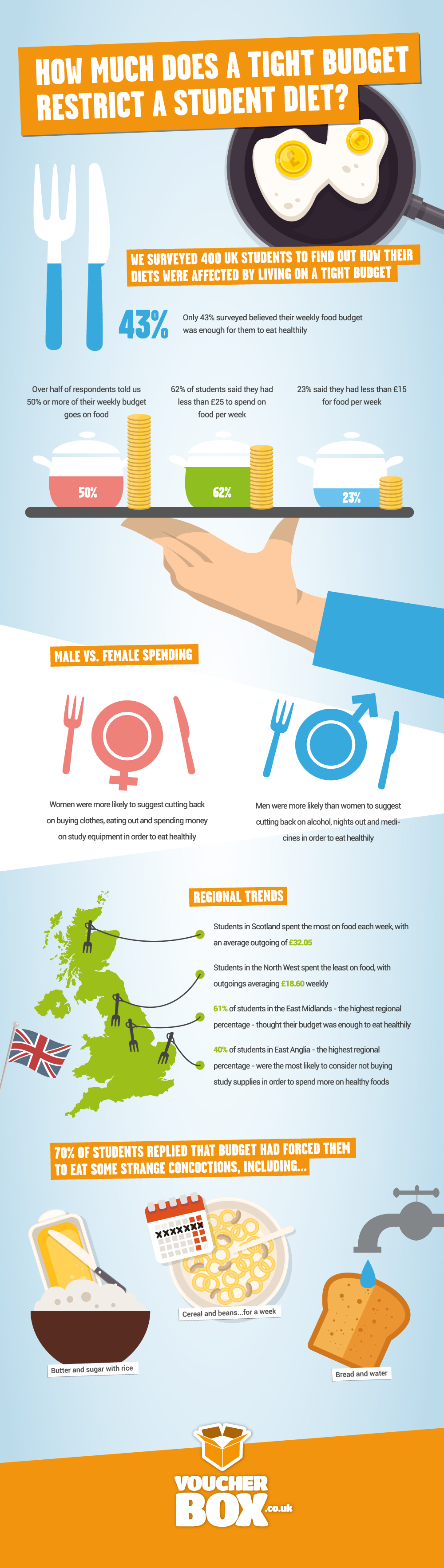 151009 infographic studentdiets r02 How Much Does a Tight Budget Restrict a Student Diet?