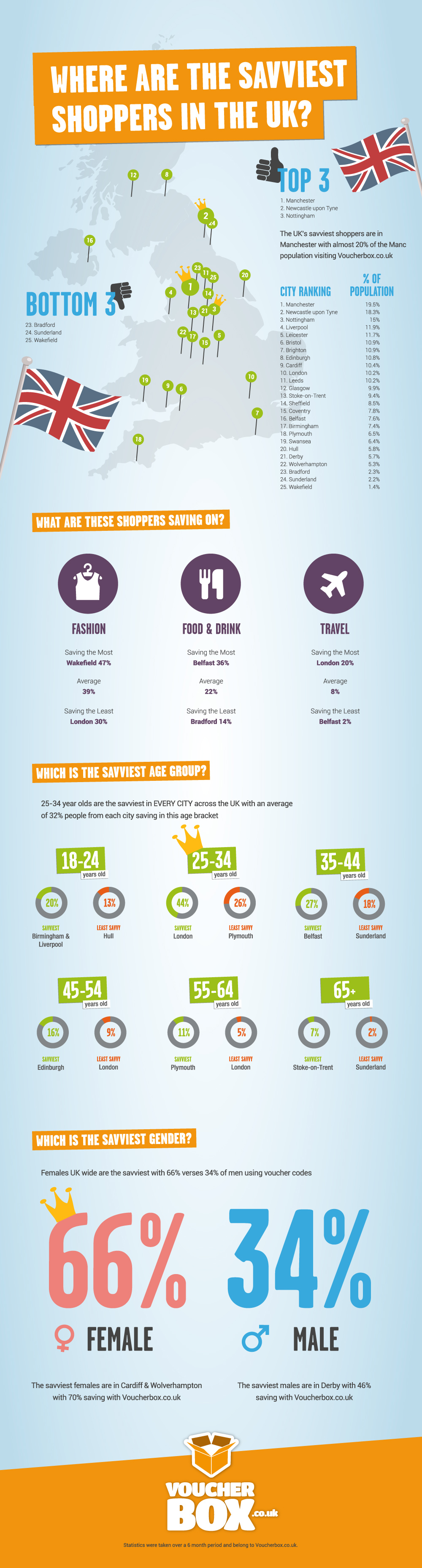 151027 infografik savvy uk r02 Where are the Savviest Shoppers in the UK