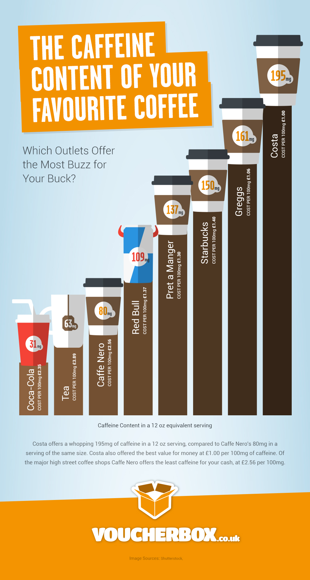 Caffeine Content Infographic Voucherbox Verything