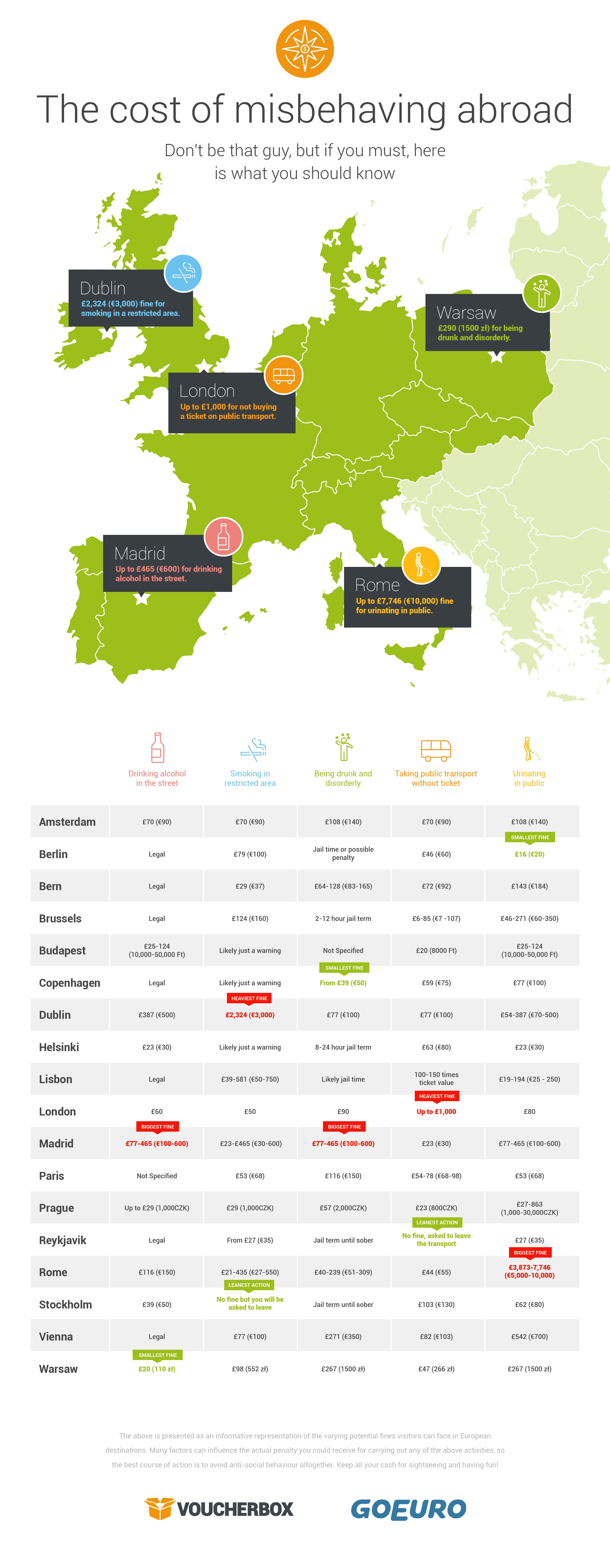 The cost of misbehaving abroad infographic