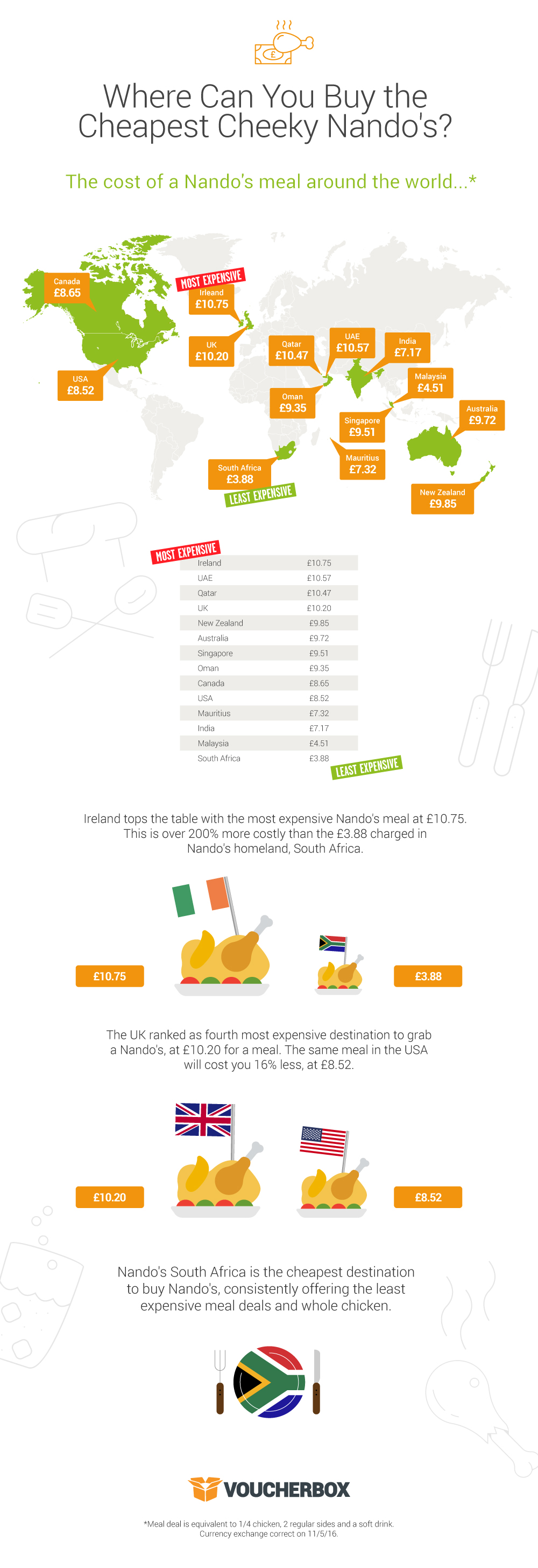 %name Taking The Peri Peri: Nando's 20% More Expensive In The UK Than US