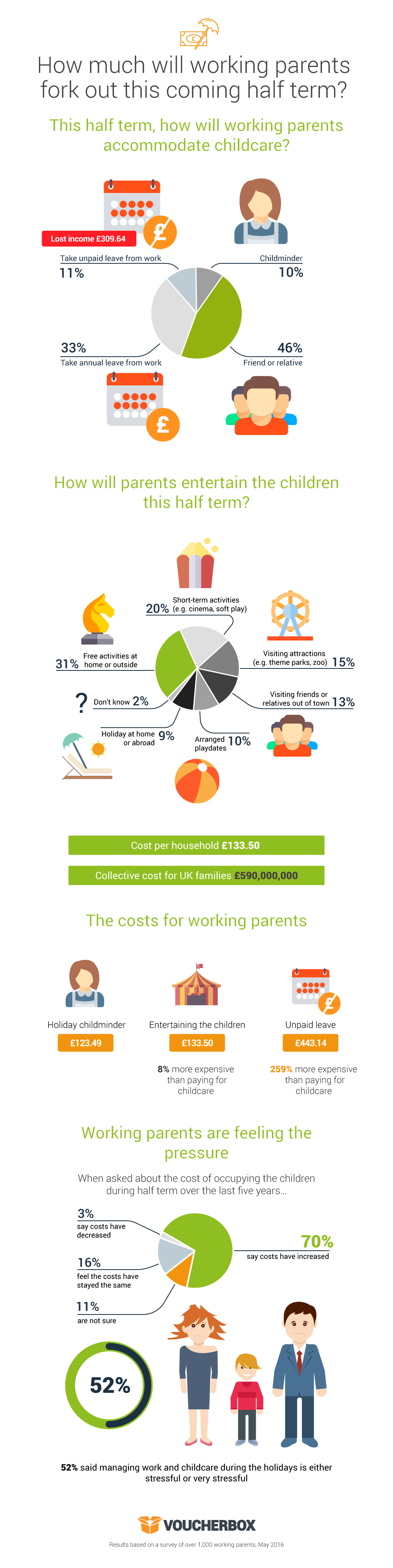 Half term set to cost working parents over £400 Infographic