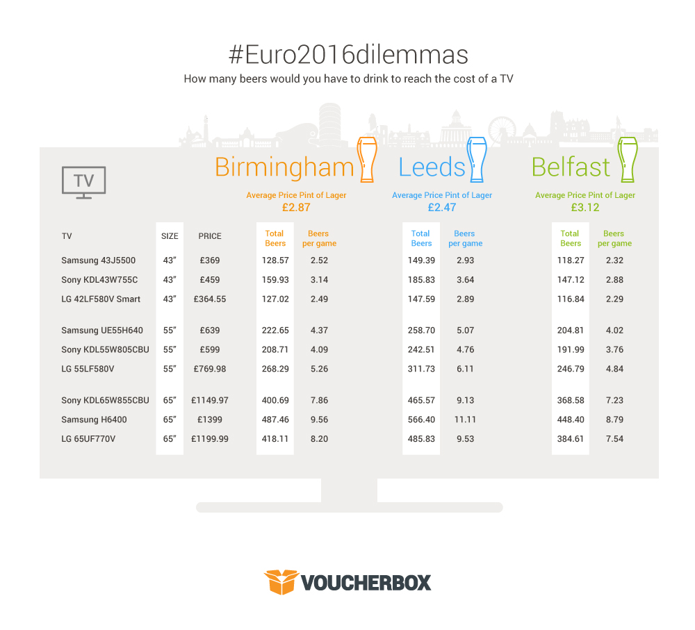 "Infographic Birmingham Leeds Belfast Average price of a pint: New 65"" TV or 566 pints of lager? #Euro2016dilemmas"