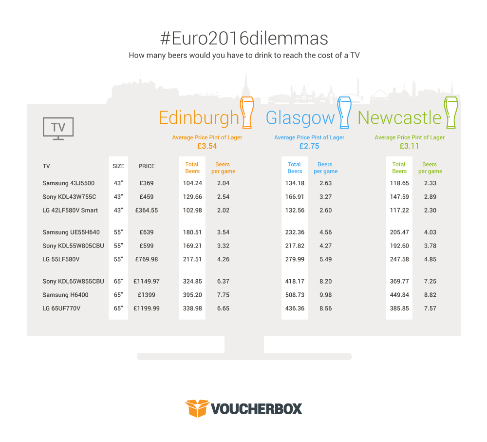 "Infographic Edinburgh Newcastle Glasgow Average price of a pint: New 65"" TV or 566 pints of lager? #Euro2016dilemmas"
