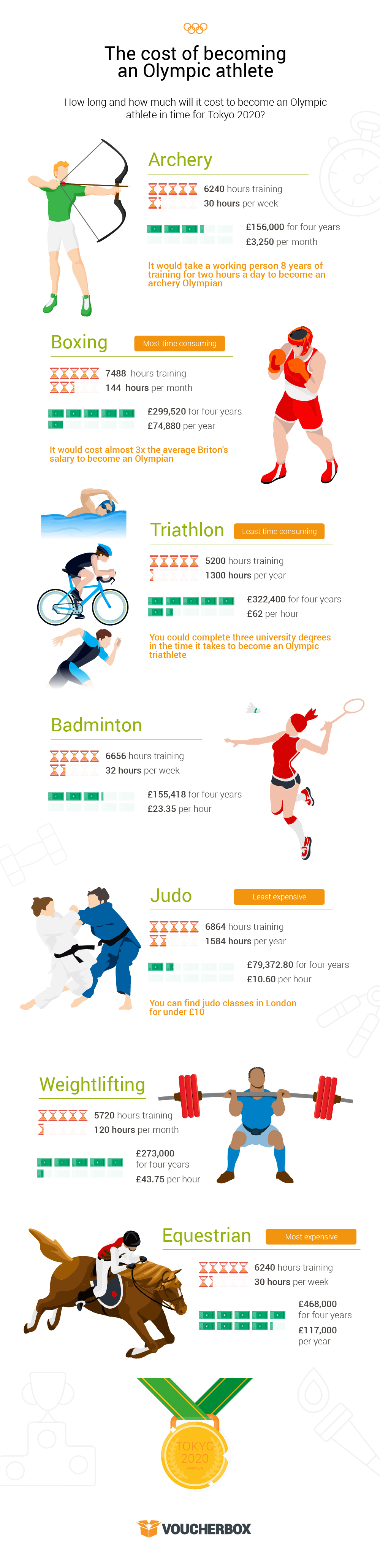 Olympic infographic FINAL