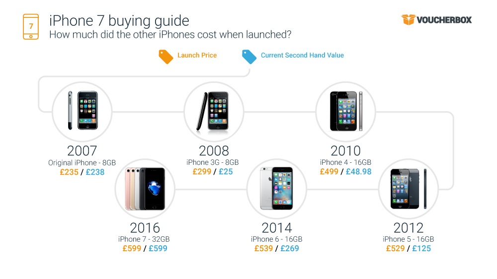 20160913 iphone 7 infographic 1 1 iPhone 7 heaven with handset offers for up to half price