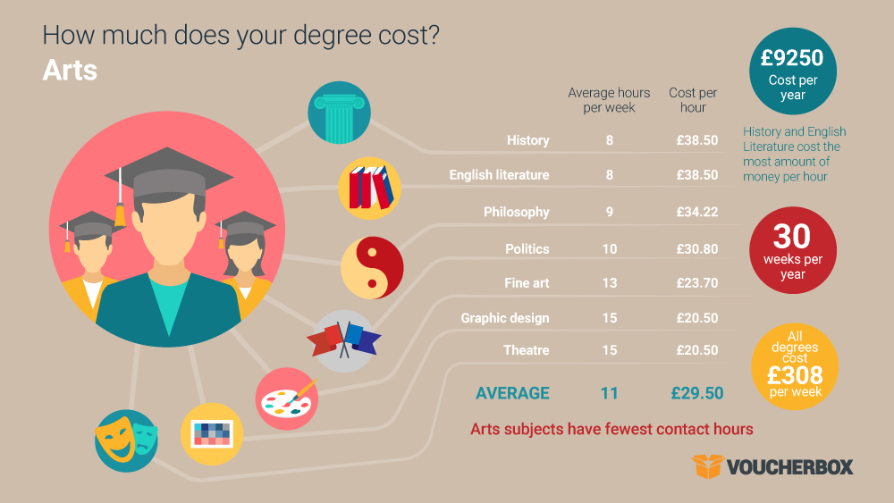 20160919 cost of degree infographic 1 1 The true cost of your degree