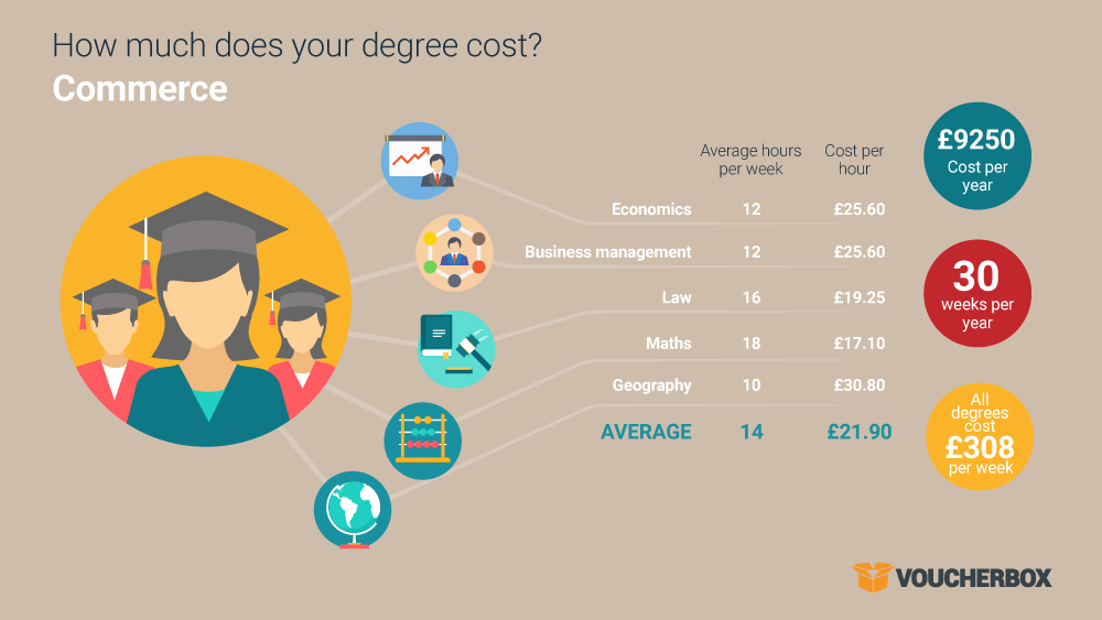 20160919 cost of degree infographic 1 2 The true cost of your degree