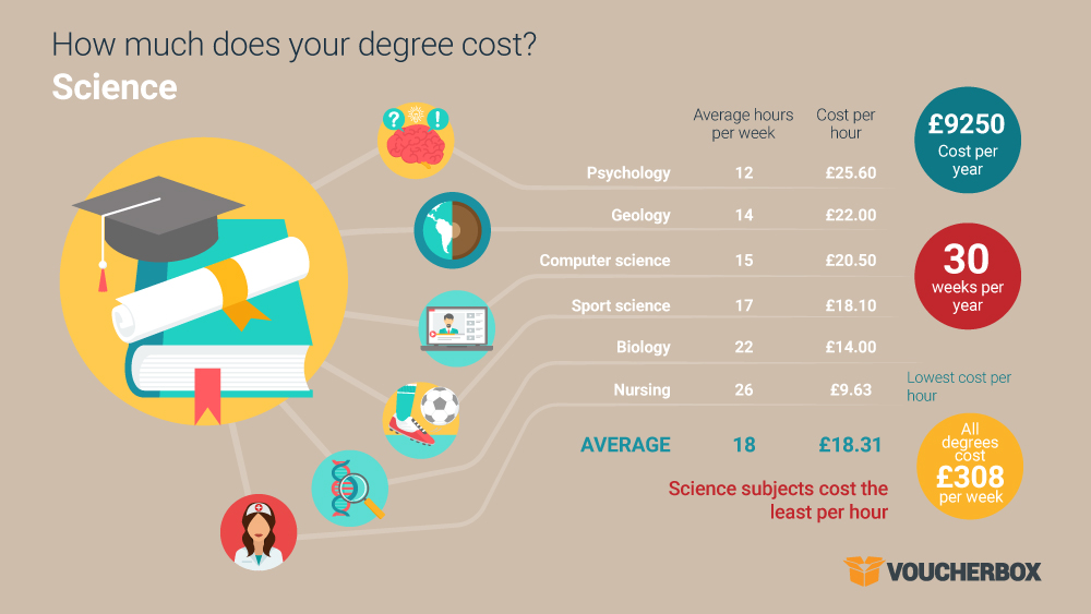 20160919 cost of degree infographic 1 3 The true cost of your degree