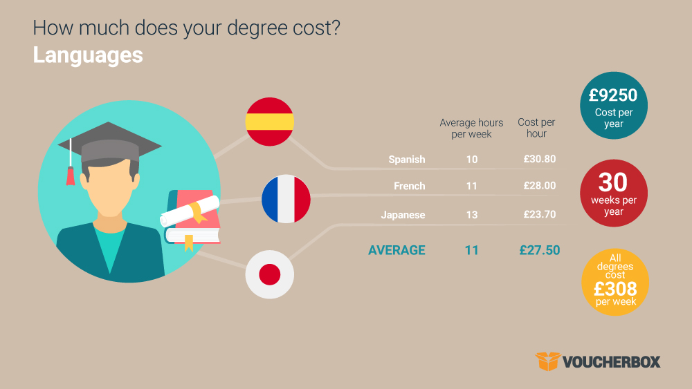 20160919 cost of degree infographic 1 4 The true cost of your degree