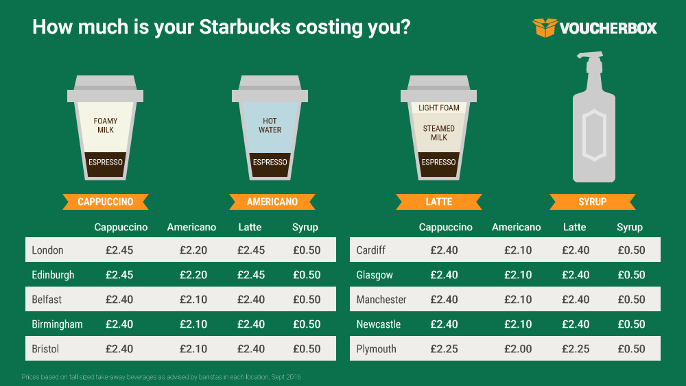 How much is your Starbucks in the UK