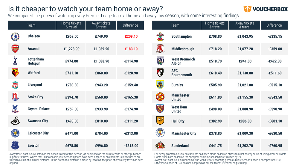 Is it cheaper to watch your team home or away 2