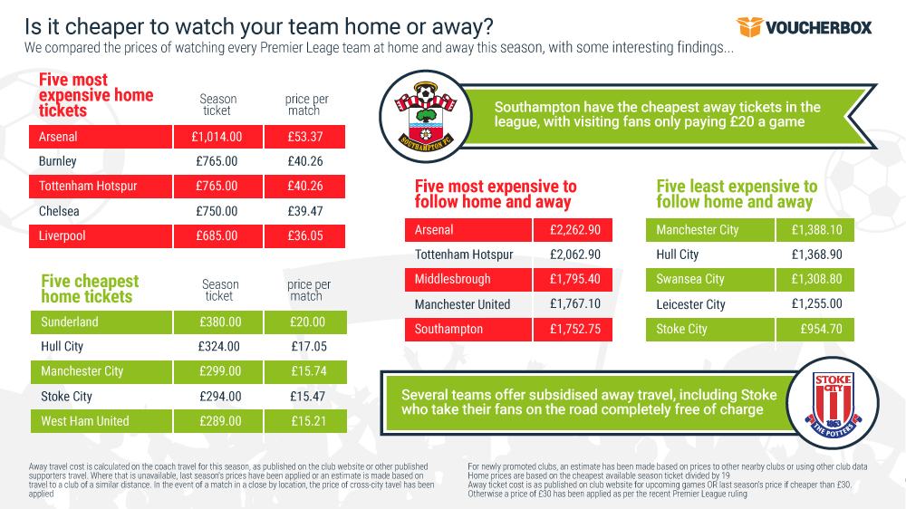 Premier League most expensive and cheapest home and away 2 Great save! Away games are cheaper than home matches for Chelsea and Arsenal fans