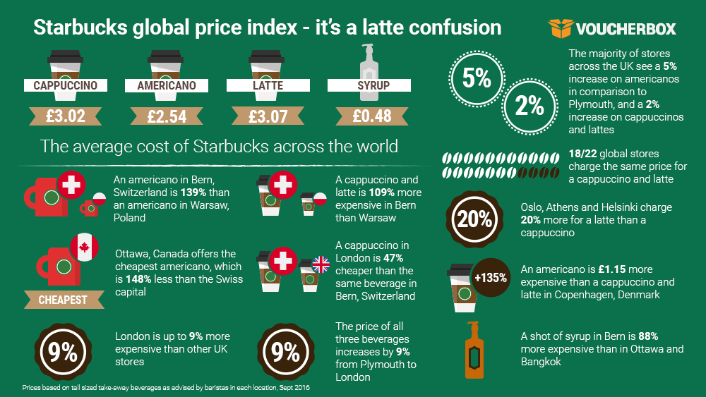 Starbucks global price index its a latte confusion 1 Full of beans: UK is one of the cheapest places to grab a Starbucks across the world