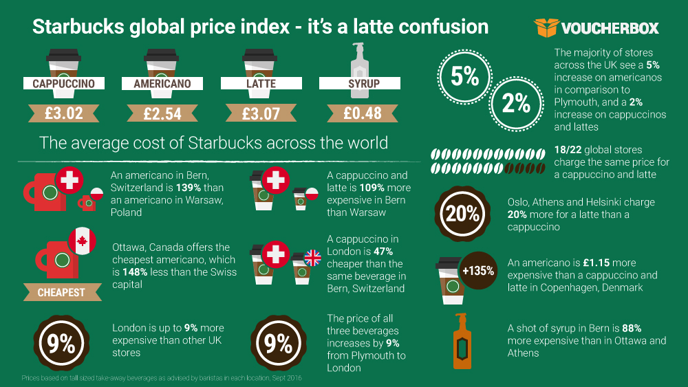 Starbucks global price index – it's a latte confusion