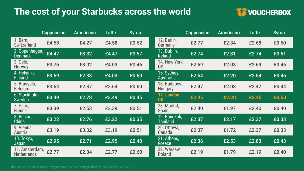 The cost of your Starbucks across the world Full of beans: UK is one of the cheapest places to grab a Starbucks across the world