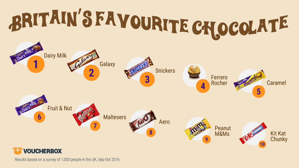 Britains favourite chocolate graphic