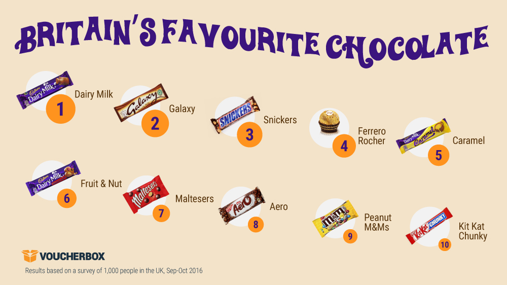 Britains favourite chocolate infographic