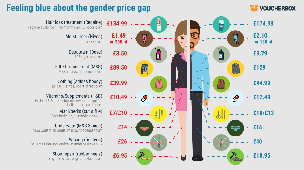 Feeling blue about the gender price gap