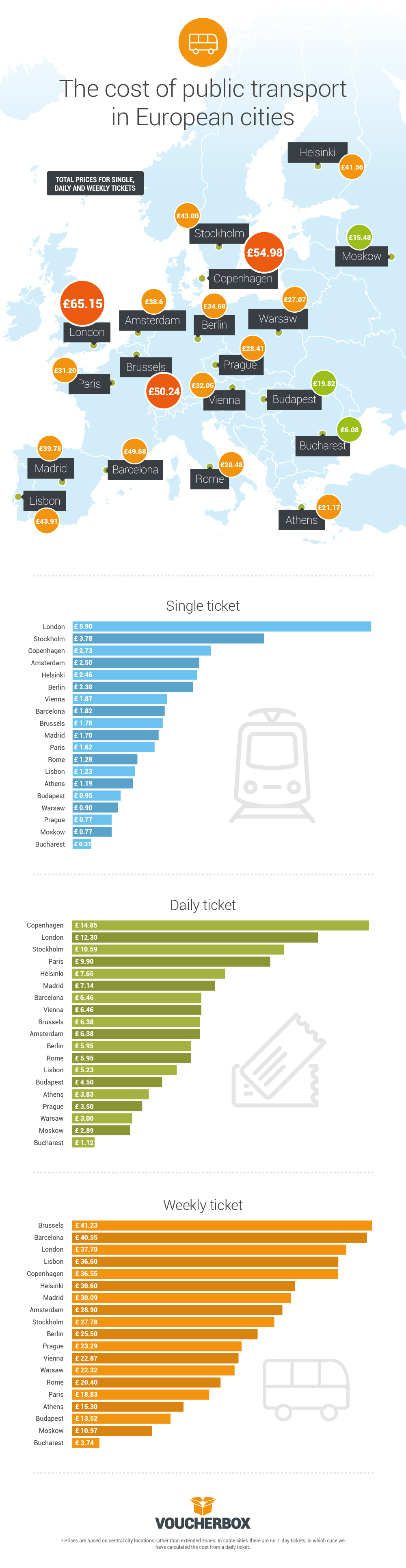 Public transport prices across Europe inforgraphic