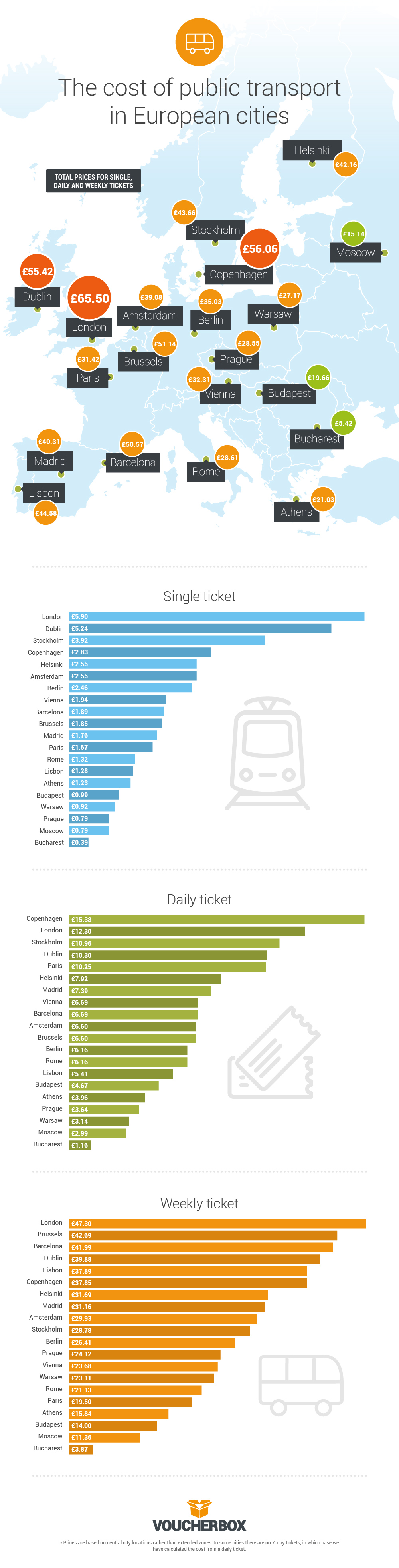 170517 4 de infografik europavergleich r00 1 Fare deal? London public transport up to 15 times more expensive than other European capitals