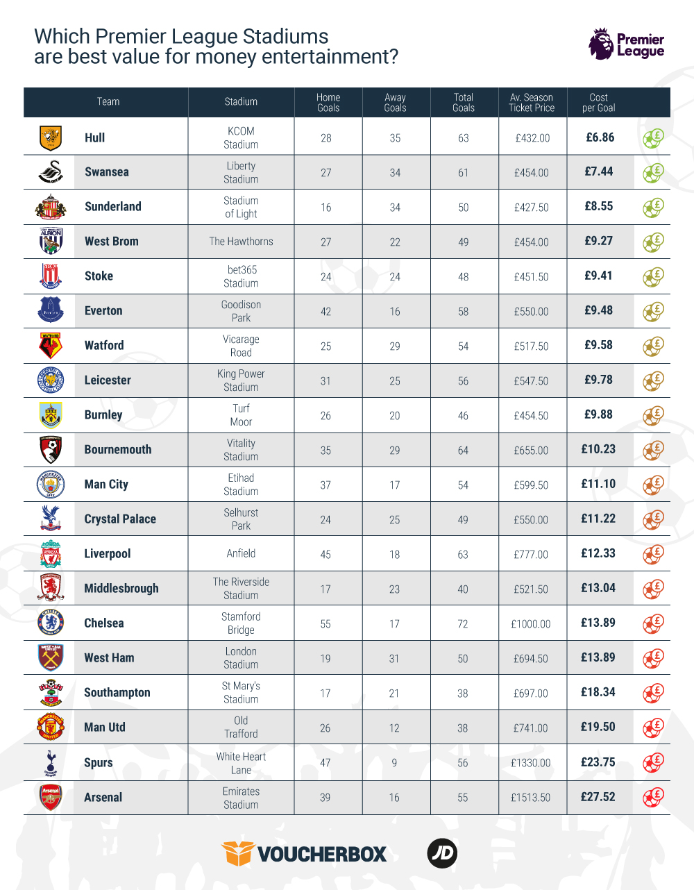 The price of an average Premier League goal
