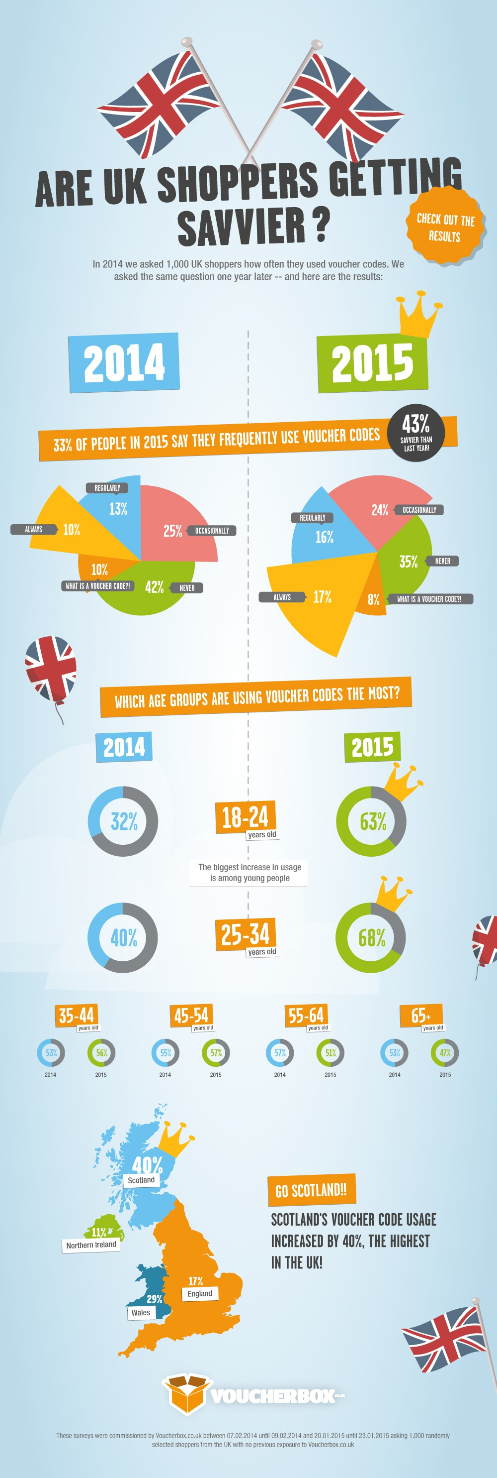 voucherbox voucher usage infographic Are UK Shoppers getting Savvier?